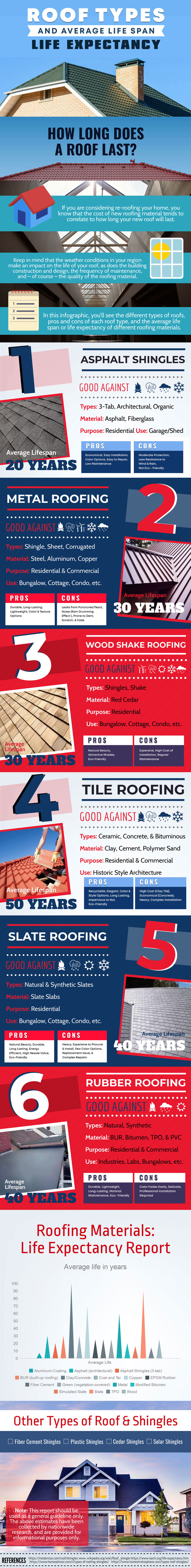 roof-types-and-average-lifespan